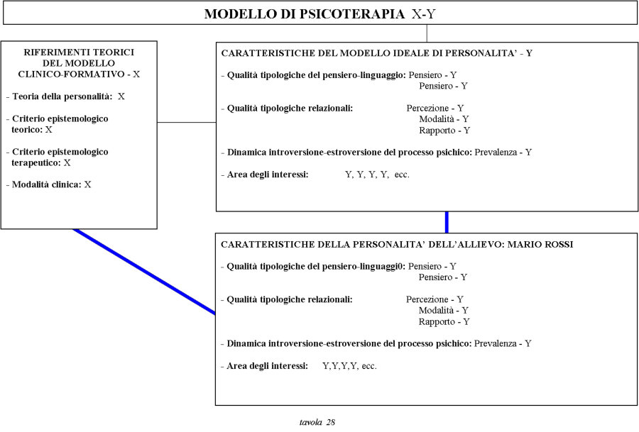 modello di psicoterapia